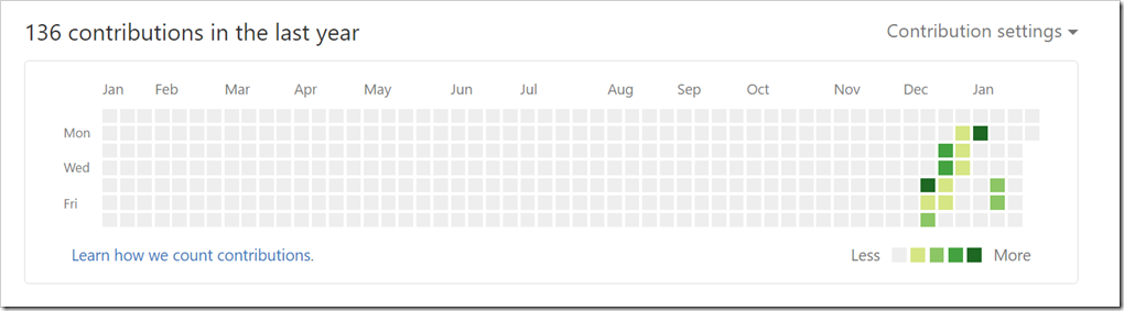 contributions graph on GitHub profile